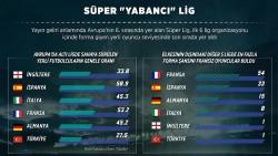 Süper 'yabancı' Lig